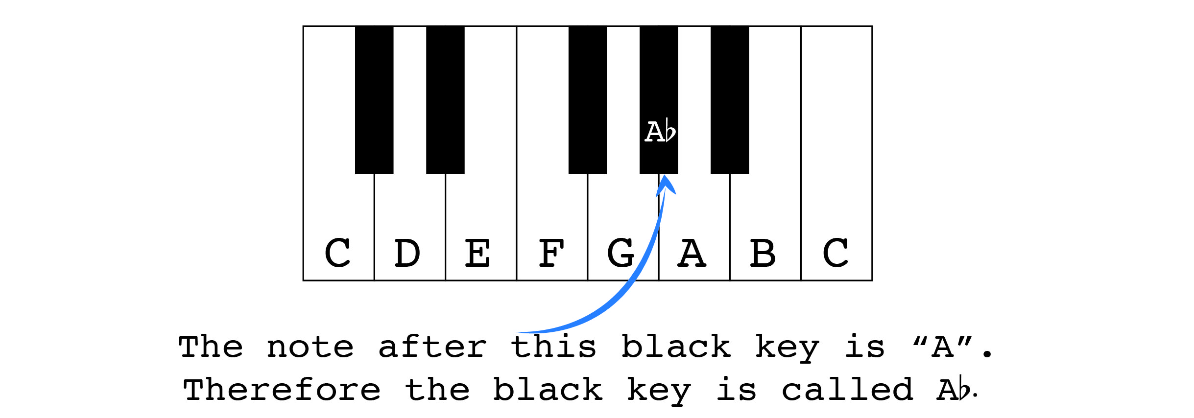 Musics dna the chromatic scale zac pugh guitar heres the second way the letter of the white key after it and then add the flat symbol for example before the white a key comes the black a flat key biocorpaavc